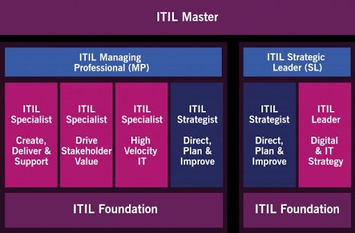 Tableau des certifications ITIL4